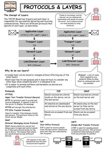 Protocols & Layers GCSE OCR