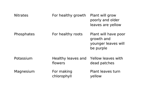 Ecology topic revision