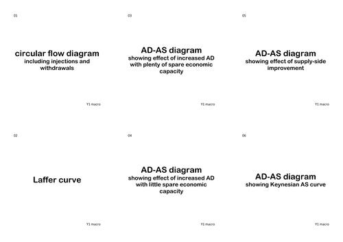 Economics Diagrams Revision Year 1/AS-level AQA