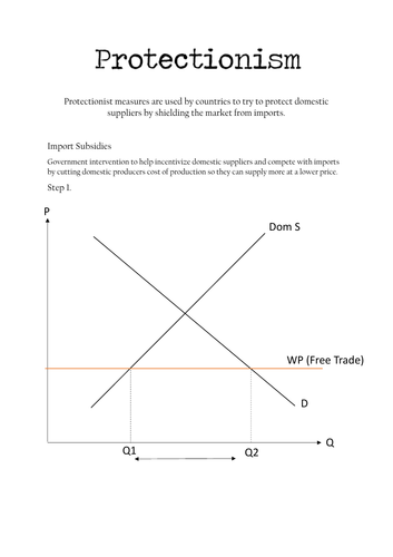 Protectionism Diagrams Guide