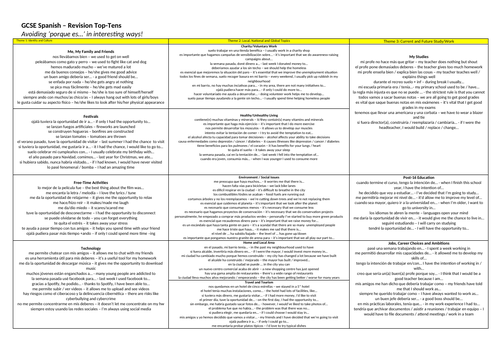 GCSE Writing/Speaking: Revision Top-10s