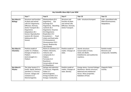 Science Curriculum map and assessment