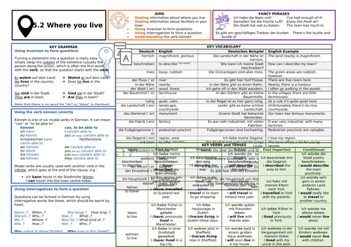 Knowledge Organiser (KO) for German GCSE AQA OUP Textbook 5.2 - Where You Live