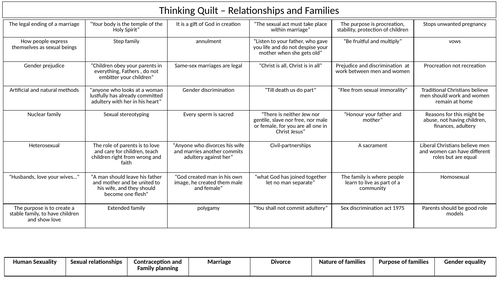 AQA RS Relationships and Families Revision Thinking Quilt