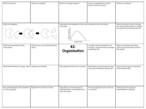 GCSE combined science AQA B2 Organisation revision mat