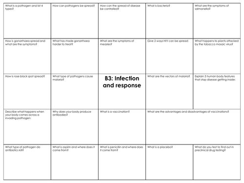 GCSE combined science AQA B3 Infection and response revision mat
