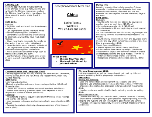 Reception Medium Term Plan for China