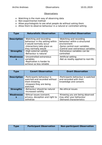AQA A-level Psychology Observations Revision Notes