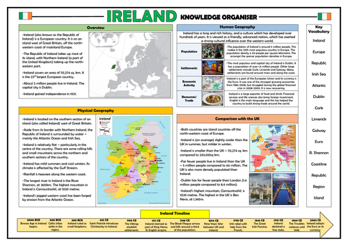 Ireland Knowledge Organiser - KS2 Geography Place Knowledge!