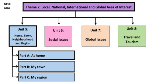 Home, Town, Neighbourhood and Region- Unit 5- GCSE French