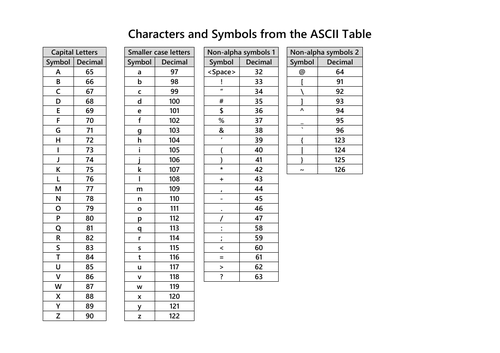 Characters and Symbols ASCII Table