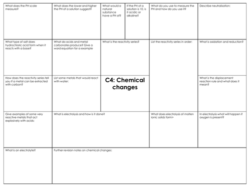 GCSE Combined science AQA C4 chemical changes revision mat