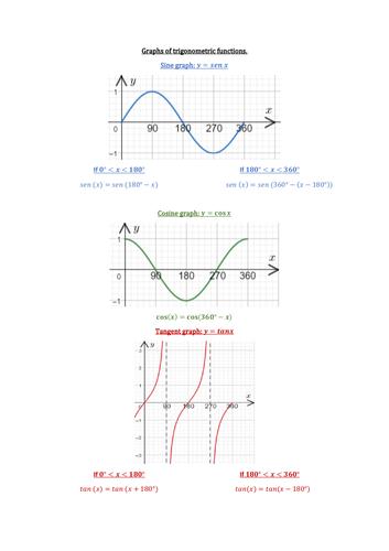 Trigonometric Graphs Summary.