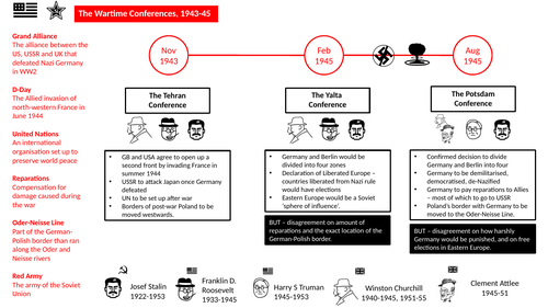 GCSE History - Cold War Knowledge Organisers