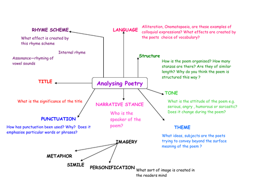 Poetry Analysis Mind Map