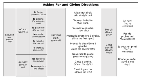 KS3 French - Giving Directions in Town - Sentence Builder and Activities