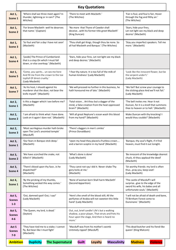 Macbeth Quotations Game and Revision Worksheet