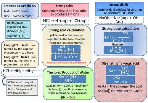 CIE A2 chemistry Further Equilibria Knowledge Organiser