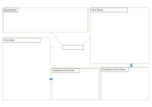 Psychology GCSE OCR 9-1 topic mindmap
