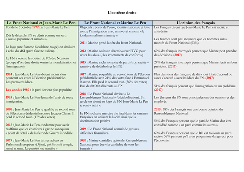 French - A level - Front National - mat (statistics - facts - questions) speaking exam