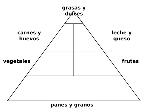 Spanish Food Pyramid Graphic Organizer Teaching Resources
