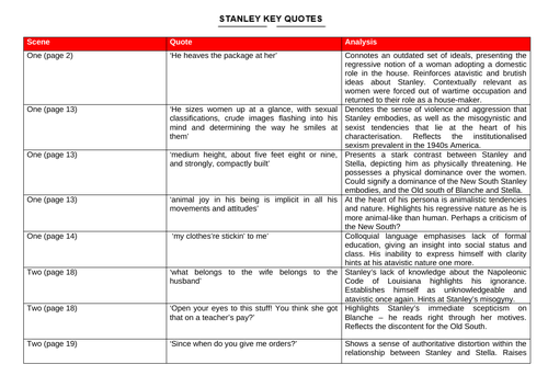 A Streetcar Named Desire - Stanley's Key Quote Sheet