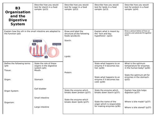 AQA (9-1) GCSE Biology Trilogy/Triple - Revision Mats.