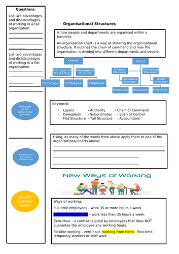 Unit 3: Organisation Structure and Ways of Working