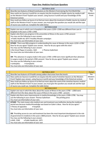 Edexcel history past papers and mock exam revision resources