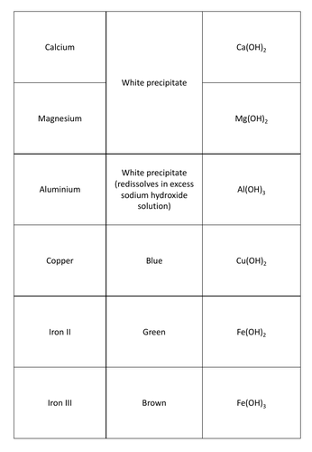 GCSE Chemistry Tests for Cations Matching Card Revision Game