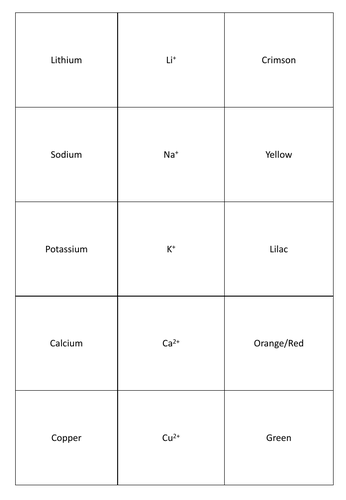 GCSE Chemistry Flame Tests for Metals Matching Card Revision Game