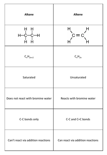 GCSE Chemistry Comparing Alkanes and Alkenes Matching Card Revision Game
