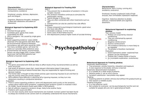 AQA A-level Psychology OCD + Phobias Mindmap