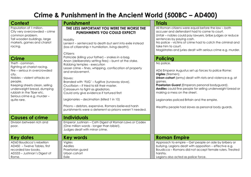 Crime And Punishment Summary Sheets