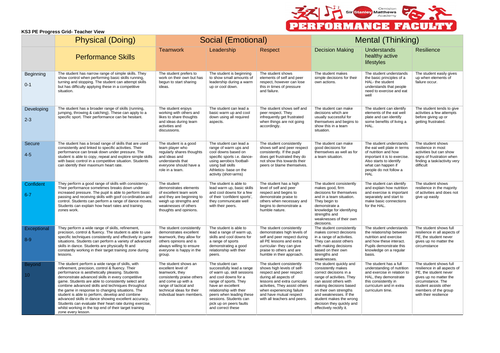 PE - Key stage 3 Assessment Grid
