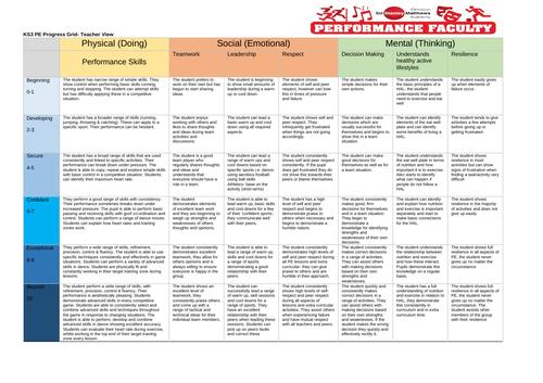 PE - Key stage 3 Assessment Grid