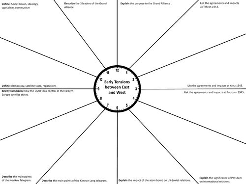 Early Tensions between the East and West Revision Clock (GCSE Edexcel)