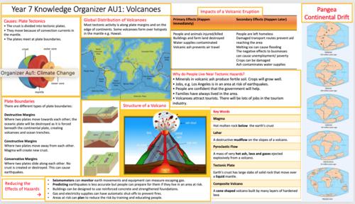 Volcanoes Knowledge Organiser