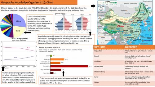 China Knowledge Organiser