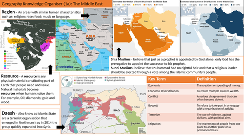 Middle East Conflict  Knowledge Organiser