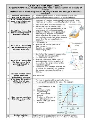 AQA Chemistry Paper 2 Q&A