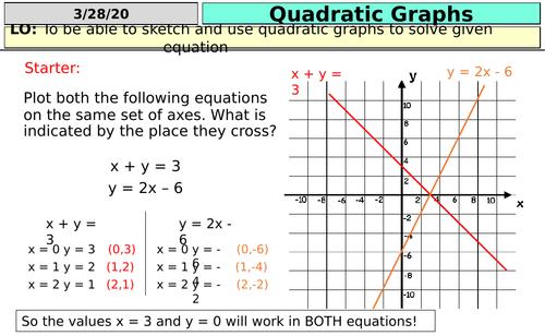 Quadratic Graphs (KS4)