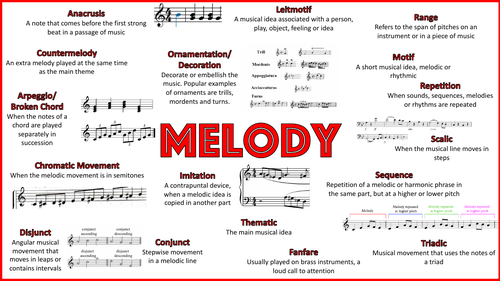 Eduqas Music GCSE Keywords