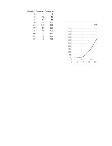 Representing and Interpreting Data - Probability & Statistics 1 - As level