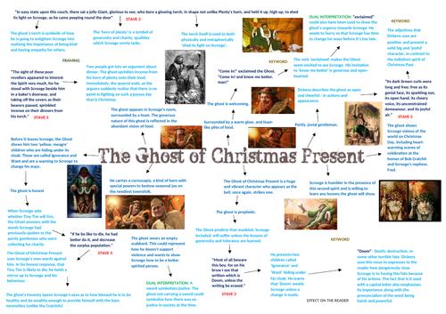 ACC Knowledge Organiser- Christmas Present