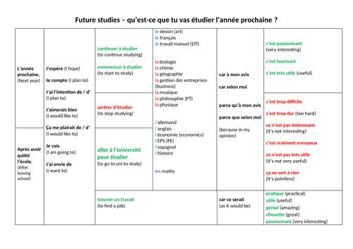 Future studies sentence builder