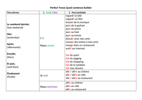 Perfect tense sentence builder (passé composé)