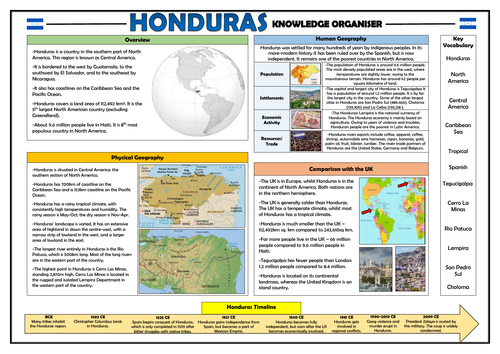 Honduras Knowledge Organiser - KS2 Geography Place Knowledge!