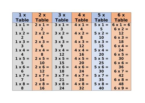 Multiplication Display