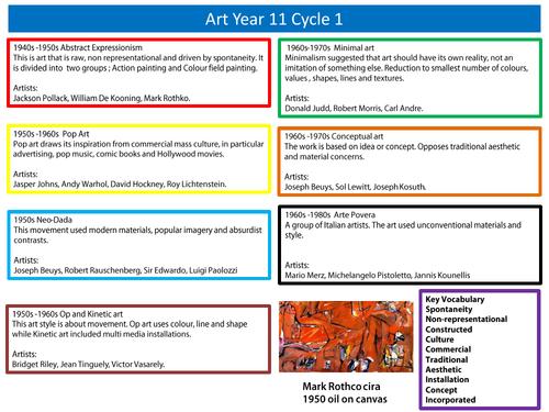 Year 11 GCSE Art and Design - Analysing art, History of art (Cycle 1)